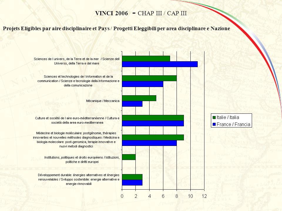 VINCI 2006 - CHAP III / CAP III Projets Eligibles par aire disciplinaire et Pays / Progetti Eleggibili per area disciplinare e Nazione
