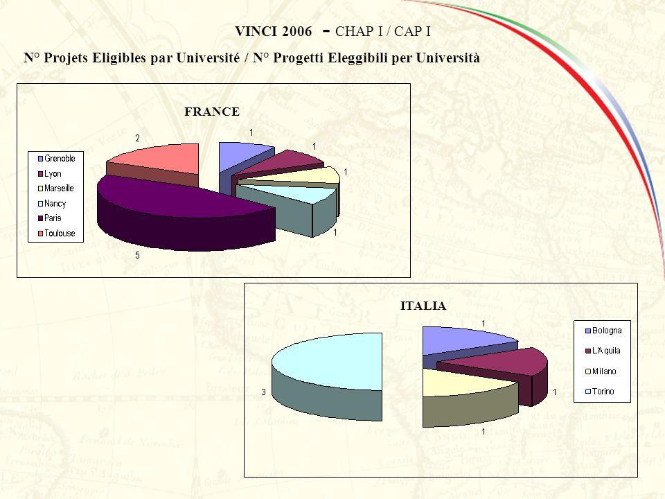 FRANCE ITALIA VINCI 2006 - CHAP I / CAP I N° Projets Eligibles par Université / N° Progetti Eleggibili per Università