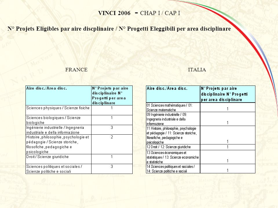 VINCI 2006 - CHAP I / CAP I N° Projets Eligibles par aire discplinaire / N° Progetti Eleggibili per area disciplinare FRANCEITALIA