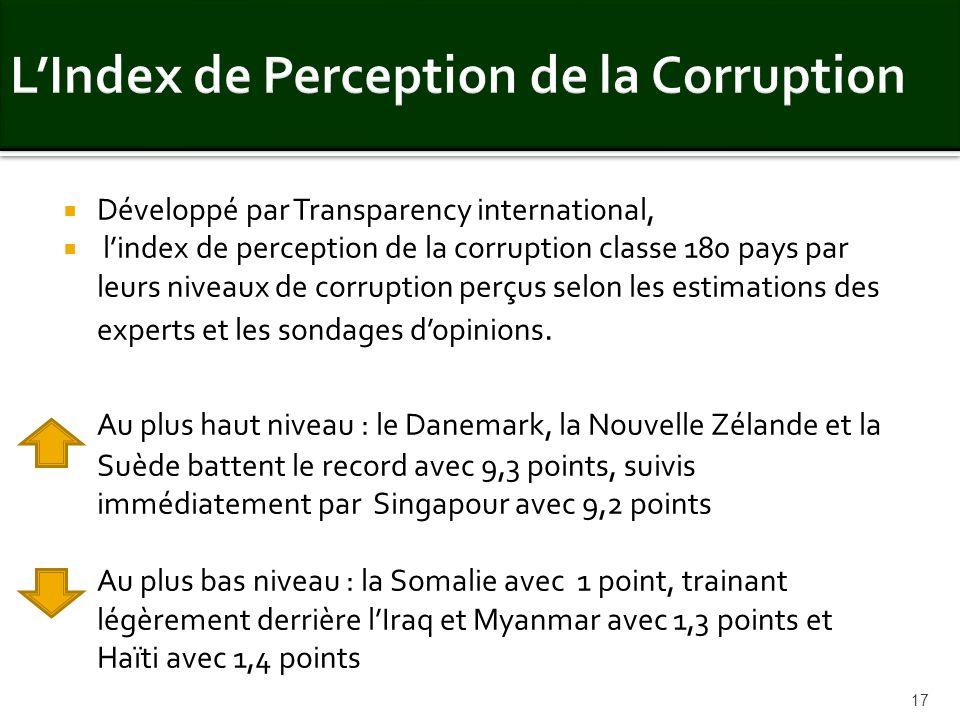 Développé par Transparency international, lindex de perception de la corruption classe 180 pays par leurs niveaux de corruption perçus selon les estim