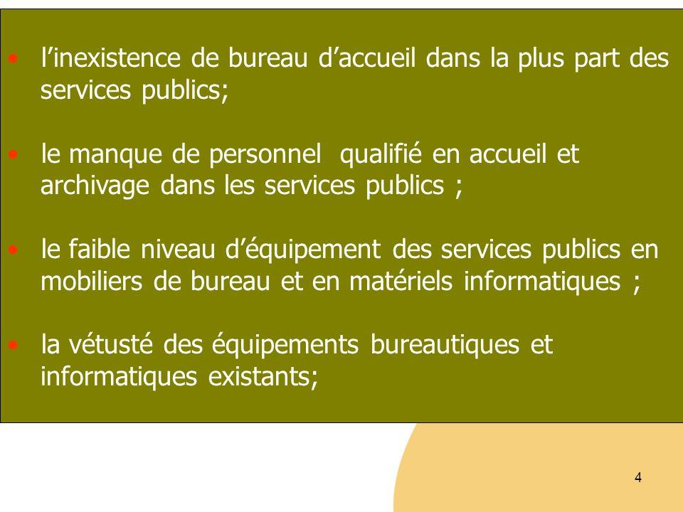 4 linexistence de bureau daccueil dans la plus part des services publics; le manque de personnel qualifié en accueil et archivage dans les services pu