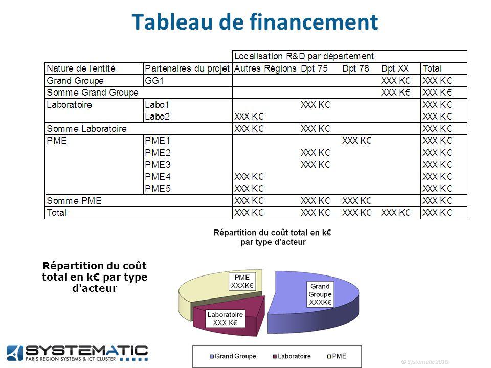 © Systematic 2010 Tableau de financement Répartition du coût total en k par type d'acteur