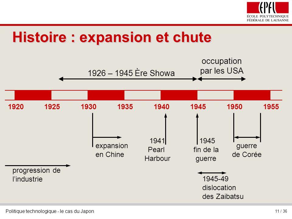 Politique technologique - le cas du Japon 11 / 36 Histoire : expansion et chute 19201925193019351940194519501955 expansion en Chine occupation par les
