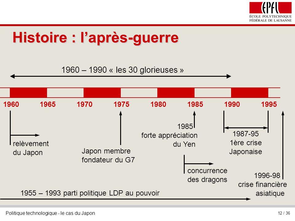 Politique technologique - le cas du Japon 12 / 36 Histoire : laprès-guerre 19601965197019751980198519901995 relèvement du Japon 1987-95 1ère crise Jap