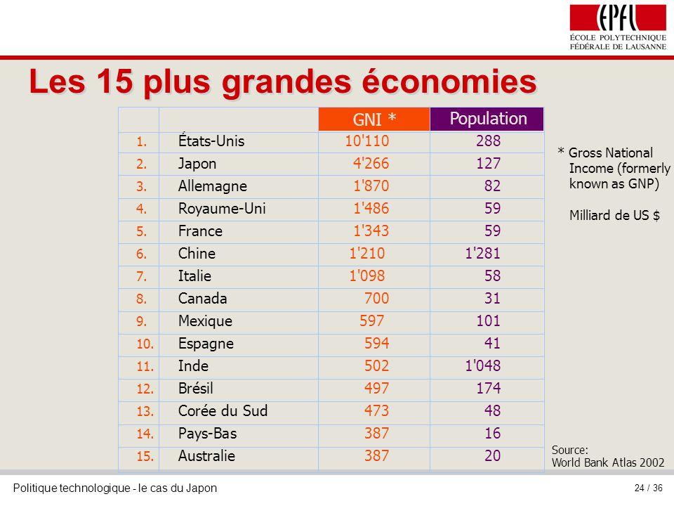 Politique technologique - le cas du Japon 24 / 36 Les 15 plus grandes économies 1. États-Unis10'110288 2. Japon4'266127 3. Allemagne1'87082 4. Royaume