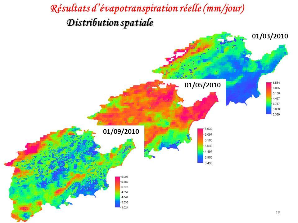 18 Résultats dévapotranspiration réelle (mm/jour) Distribution spatiale 01/03/2010 01/05/2010 01/09/2010