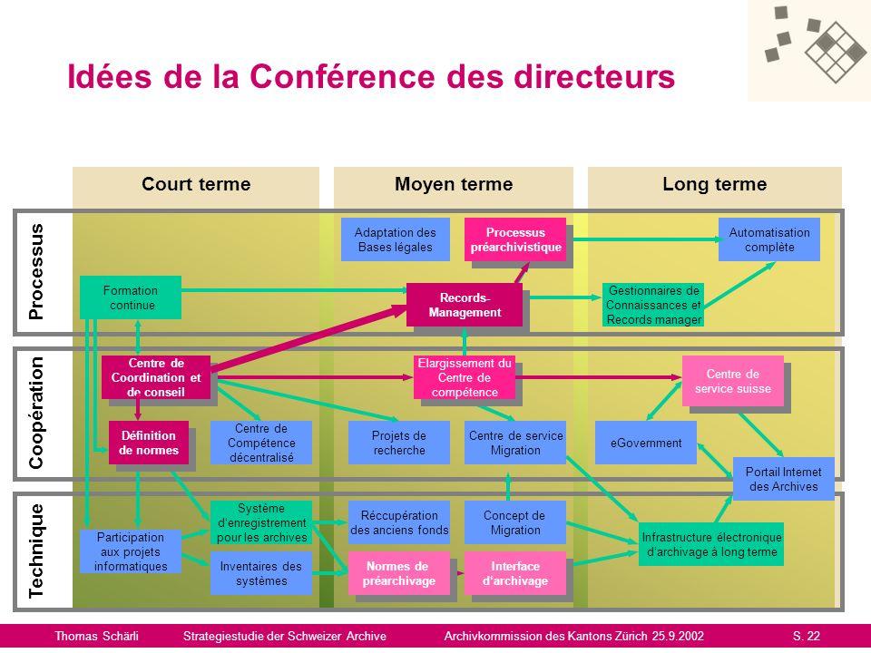 Idées de la Conférence des directeurs Thomas SchärliStrategiestudie der Schweizer ArchiveArchivkommission des Kantons Zürich 25.9.2002S. 22 Court term