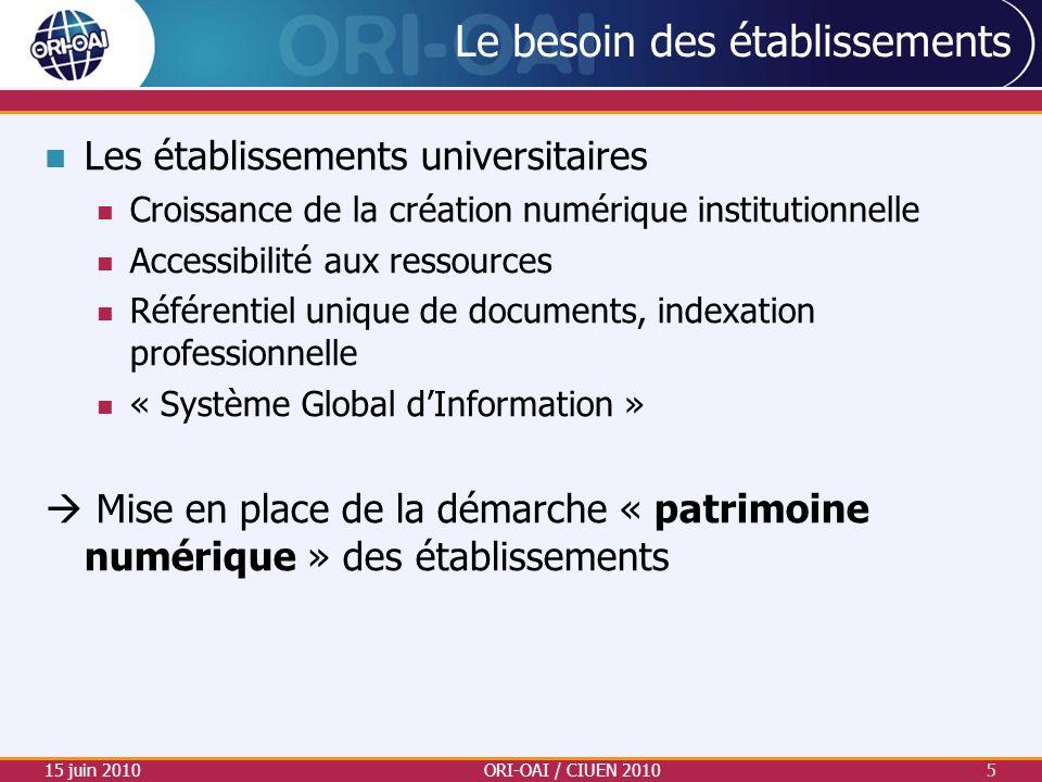 Le besoin des établissements Les établissements universitaires Croissance de la création numérique institutionnelle Accessibilité aux ressources Référ