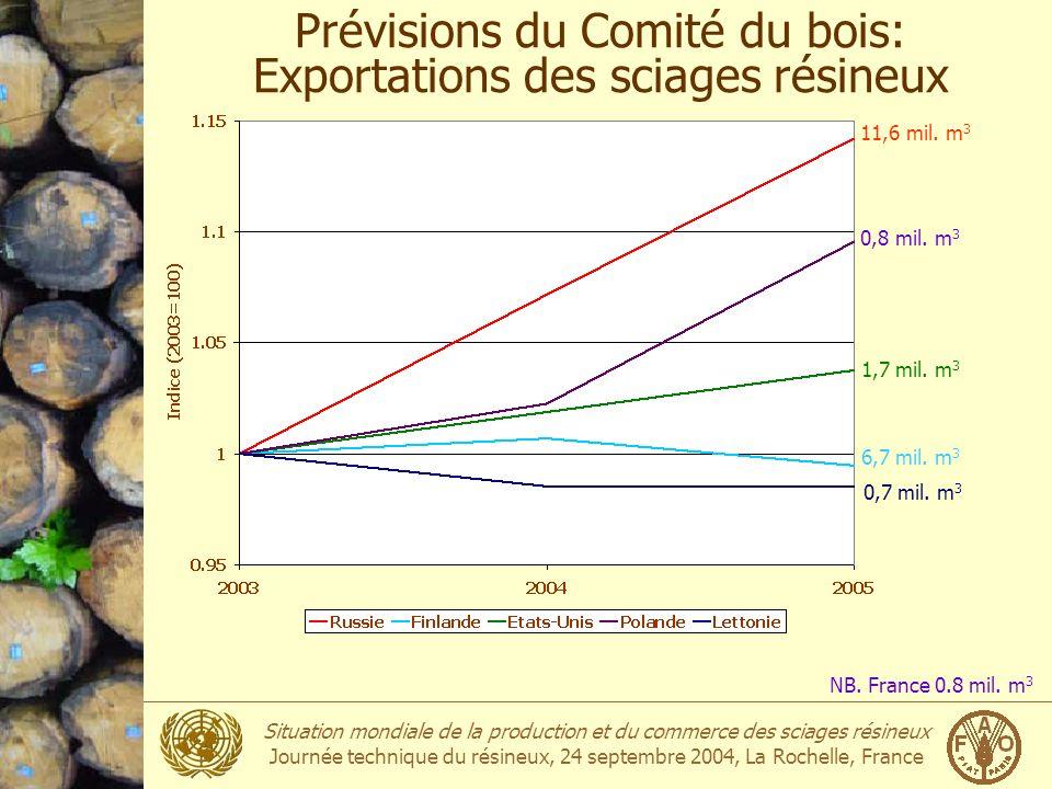 Situation mondiale de la production et du commerce des sciages résineux Journée technique du résineux, 24 septembre 2004, La Rochelle, France Prévisio