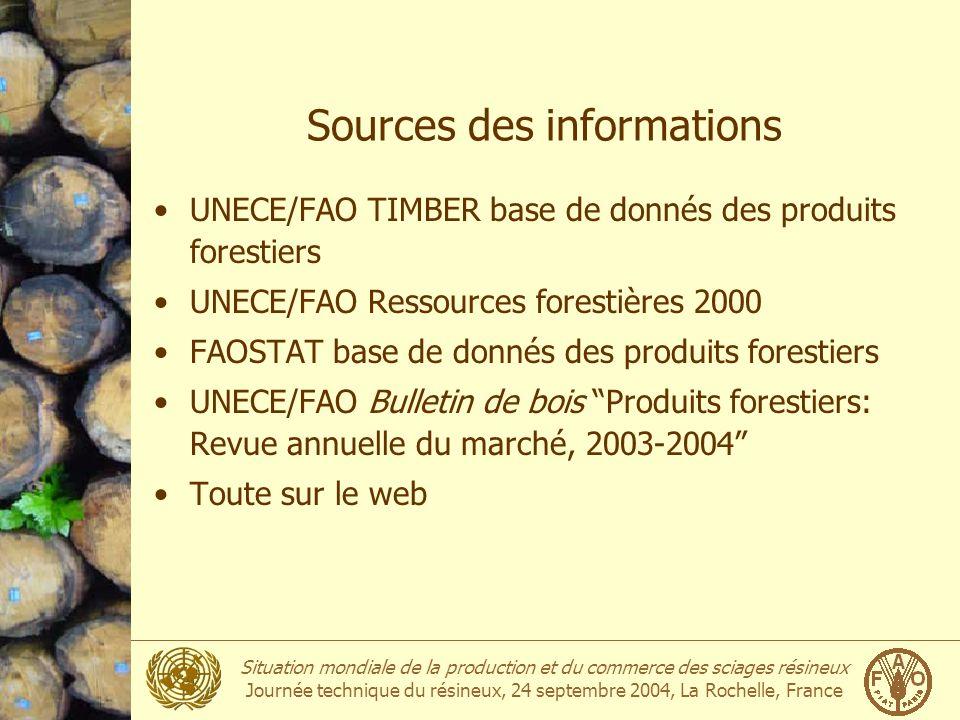 Situation mondiale de la production et du commerce des sciages résineux Journée technique du résineux, 24 septembre 2004, La Rochelle, France Importations des sciages résineux (valeur) Million $