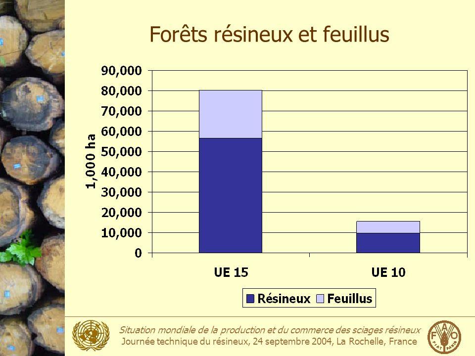 Situation mondiale de la production et du commerce des sciages résineux Journée technique du résineux, 24 septembre 2004, La Rochelle, France Forêts r