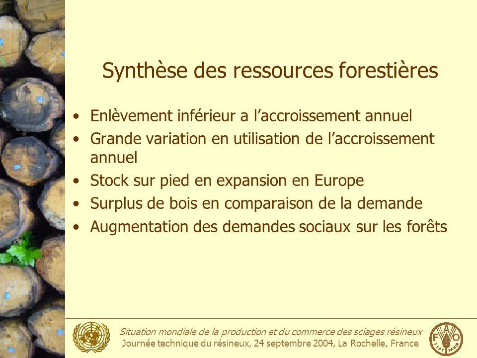 Situation mondiale de la production et du commerce des sciages résineux Journée technique du résineux, 24 septembre 2004, La Rochelle, France Synthèse