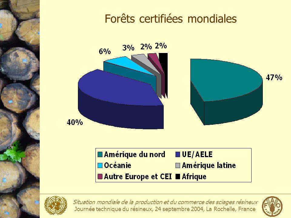 Situation mondiale de la production et du commerce des sciages résineux Journée technique du résineux, 24 septembre 2004, La Rochelle, France Forêts c