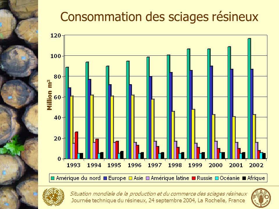 Situation mondiale de la production et du commerce des sciages résineux Journée technique du résineux, 24 septembre 2004, La Rochelle, France Consommation mondiale: Top 10 2002Million m3 1États-Unis95.9 2Japon21.7 3Canada21.0 4Allemagne16.2 5Gr.