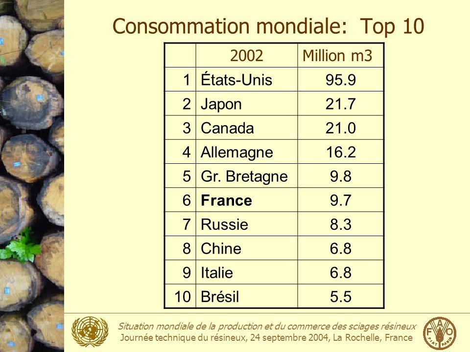 Situation mondiale de la production et du commerce des sciages résineux Journée technique du résineux, 24 septembre 2004, La Rochelle, France Production des sciages résineux Million m 3