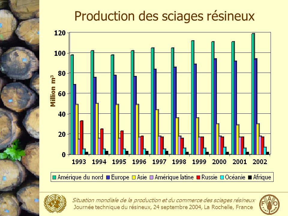 Situation mondiale de la production et du commerce des sciages résineux Journée technique du résineux, 24 septembre 2004, La Rochelle, France Production mondiale: Top 10 2002Million m3 1États-Unis61.9 2Canada56.6 3Russie16.9 4Suède16.4 5Allemagne15.9 6Japon14.0 7Finlande13.3 8Autriche10.2 9France7.8 10Brésil6.4