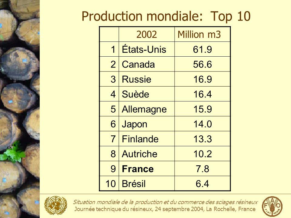 Situation mondiale de la production et du commerce des sciages résineux Journée technique du résineux, 24 septembre 2004, La Rochelle, France Ressources forestières: Abattages annuels de laccroissement brut Europe-4160% UE-1564% Pays nordiques72% Pays baltes50% Europe de lest56% Russie16% Amérique du nord80% Source: UNECE/FAO Ressources forestières 2000.