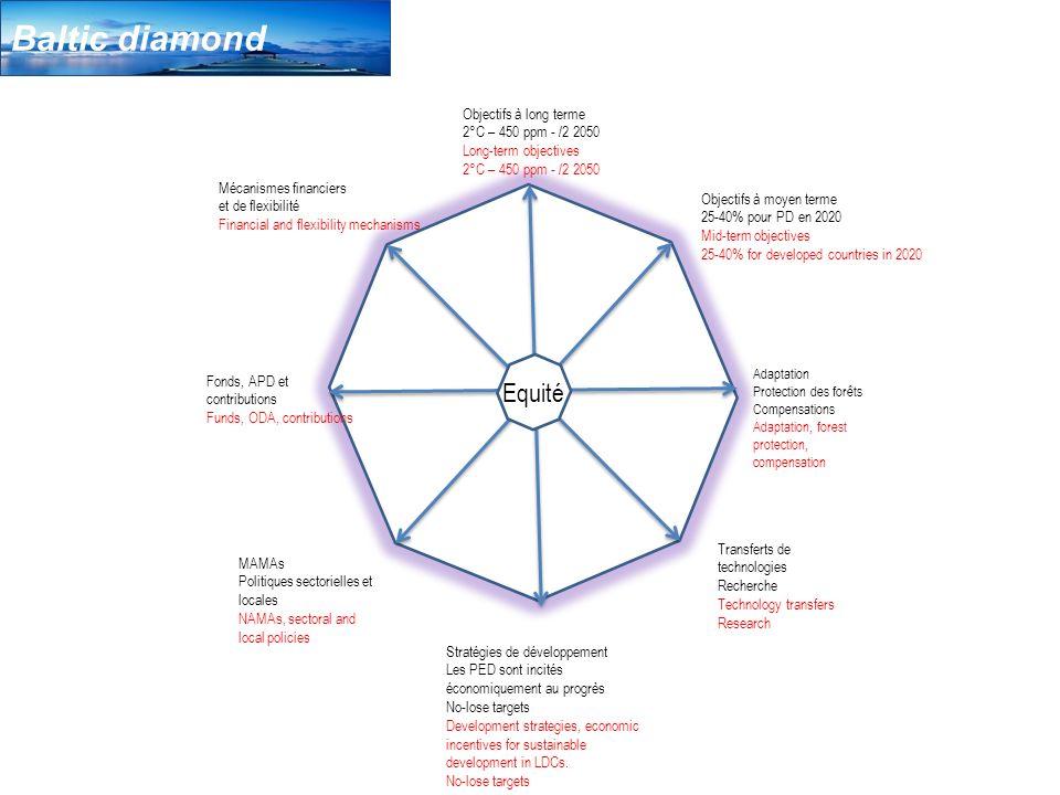Baltic diamond Objectifs à long terme 2°C – 450 ppm - /2 2050 Long-term objectives 2°C – 450 ppm - /2 2050 Mécanismes financiers et de flexibilité Fin
