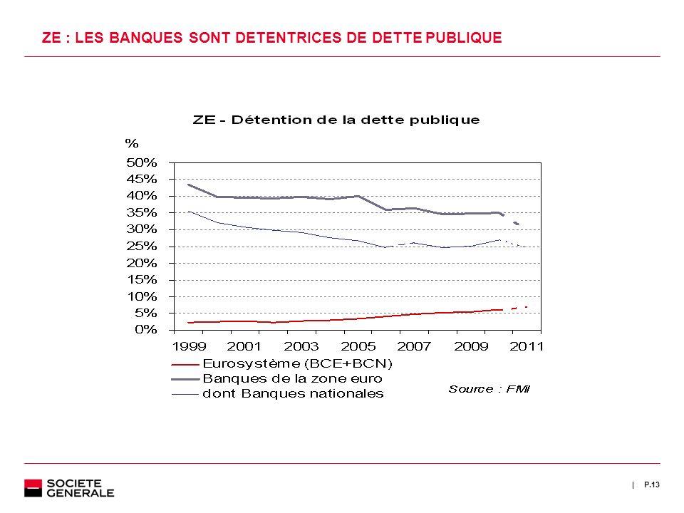 | P.13 ZE : LES BANQUES SONT DETENTRICES DE DETTE PUBLIQUE