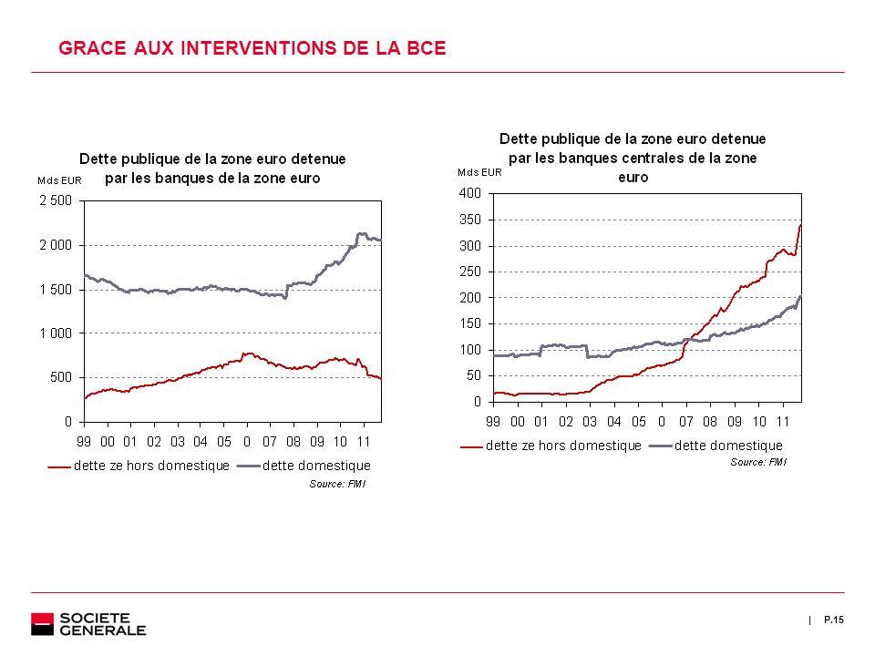 | P.15 GRACE AUX INTERVENTIONS DE LA BCE