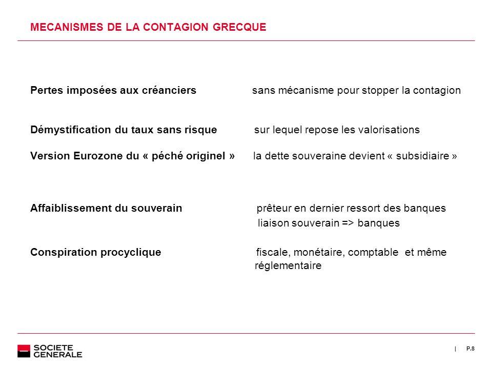 | P.8 MECANISMES DE LA CONTAGION GRECQUE Pertes imposées aux créanciers sans mécanisme pour stopper la contagion Démystification du taux sans risque s