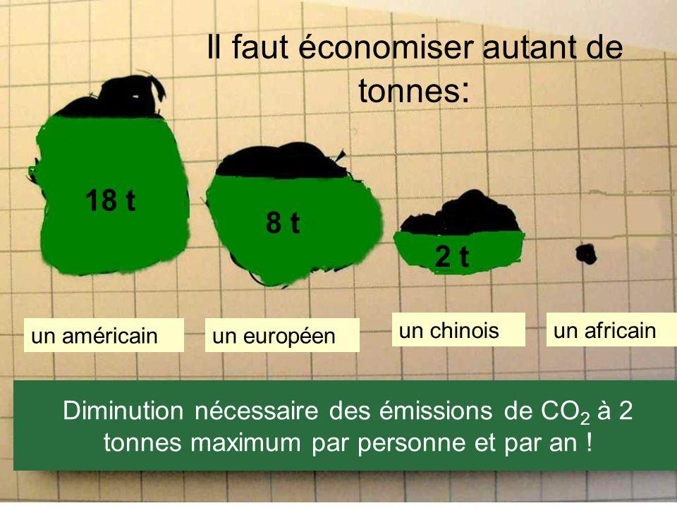 WBGU (2003) So k ö nnte es in wenigen Jahren aussehen. Diminution nécessaire des émissions de CO 2 à 2 tonnes maximum par personne et par an ! 18 t 8