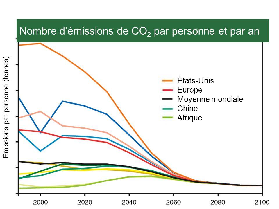 WBGU (2003) Nombre démissions de CO 2 par personne et par an Émissions par personne (tonnes) États-Unis Europe Moyenne mondiale Chine Afrique