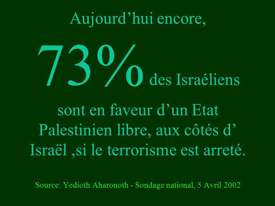 Aujourdhui encore, 73% des Israéliens sont en faveur dun Etat Palestinien libre, aux côtés d Israël,si le terrorisme est arreté. Source: Yedioth Aharo