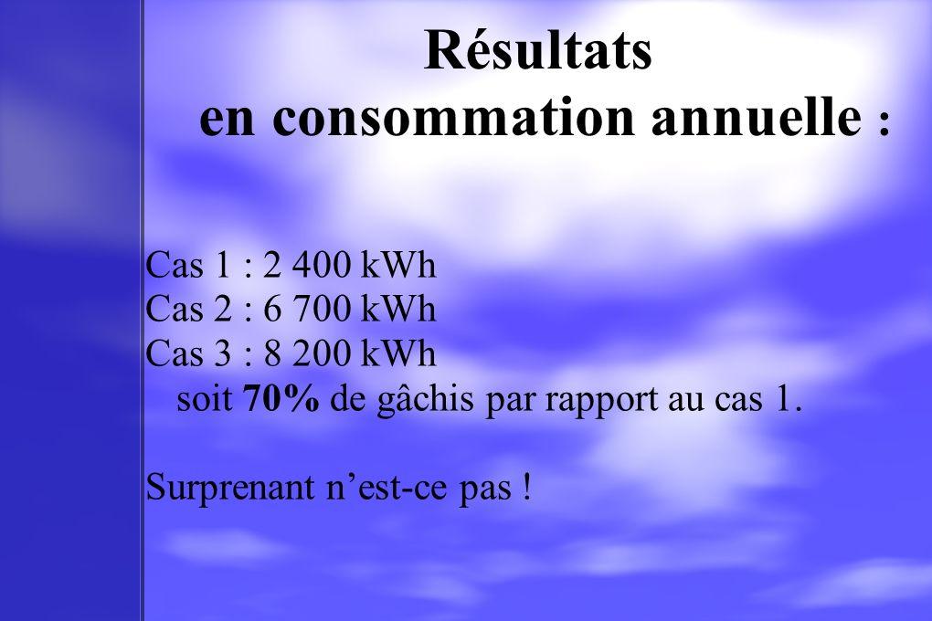Résultats en consommation annuelle : Cas 1 : 2 400 kWh Cas 2 : 6 700 kWh Cas 3 : 8 200 kWh soit 70% de gâchis par rapport au cas 1. Surprenant nest-ce