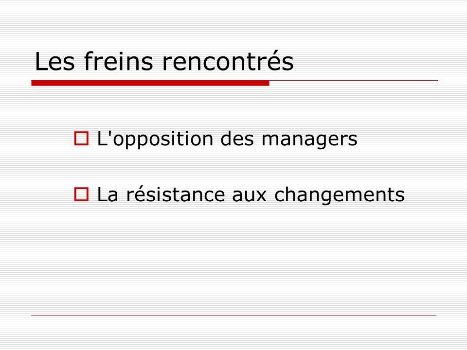 Les freins rencontrés L'opposition des managers La résistance aux changements