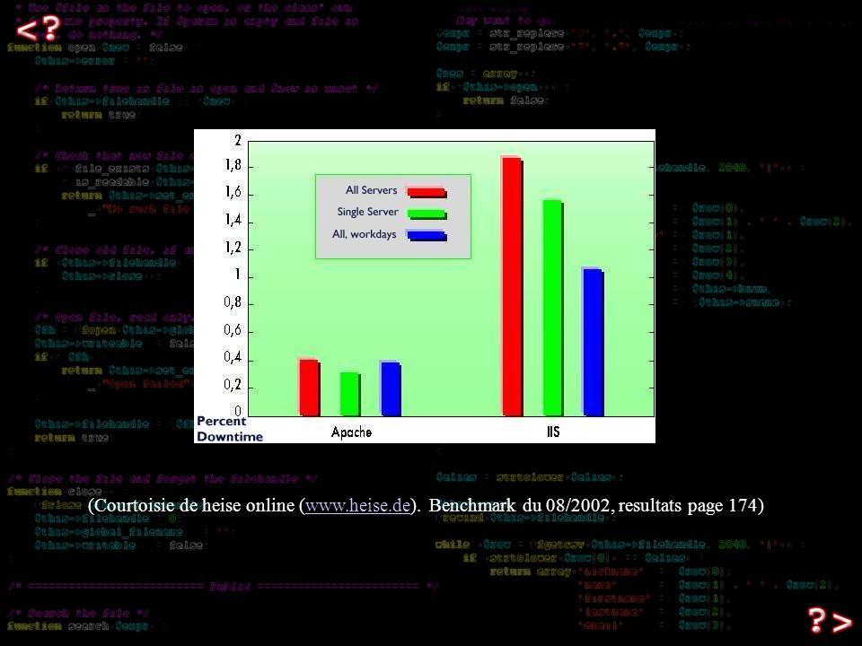 (Courtoisie de heise online (www.heise.de). Benchmark du 08/2002, resultats page 174)www.heise.de