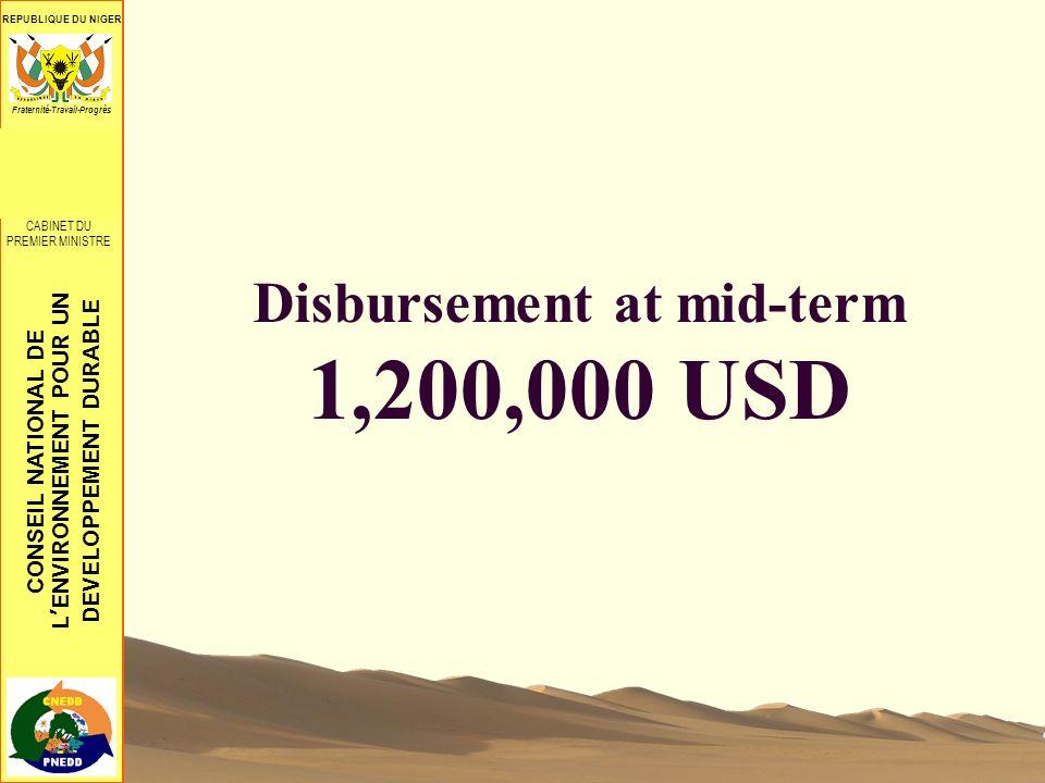 CONSEIL NATIONAL DE LENVIRONNEMENT POUR UN DEVELOPPEMENT DURABLE REPUBLIQUE DU NIGER CONSEIL SUPREME POUR LA RESTAURATION DE LA DEMOCRATIE ************** CABINET DU PREMIER MINISTRE Fraternité-Travail-Progrès Disbursement at mid-term 1,200,000 USD