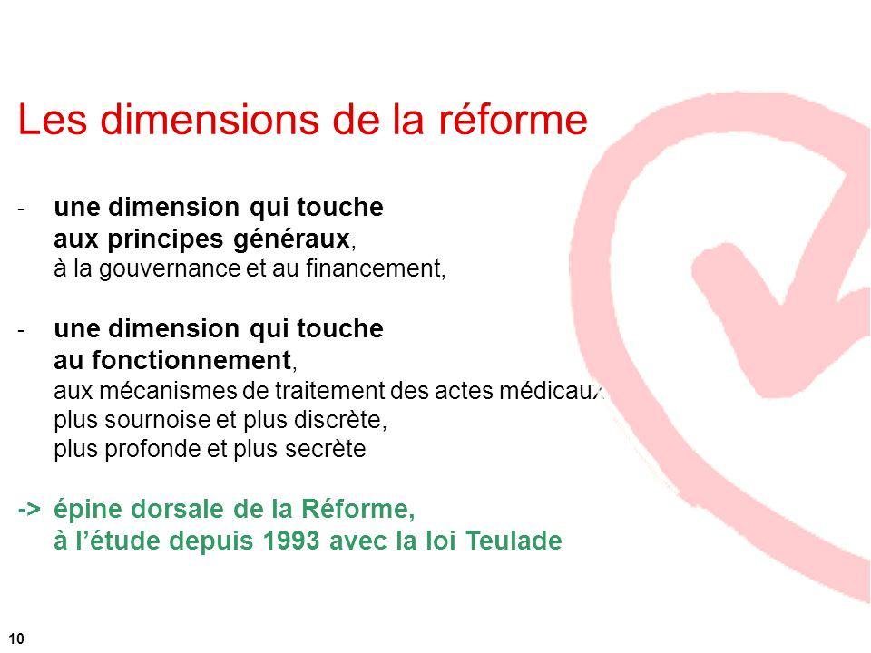 Les dimensions de la réforme - une dimension qui touche aux principes généraux, à la gouvernance et au financement, - une dimension qui touche au fonc