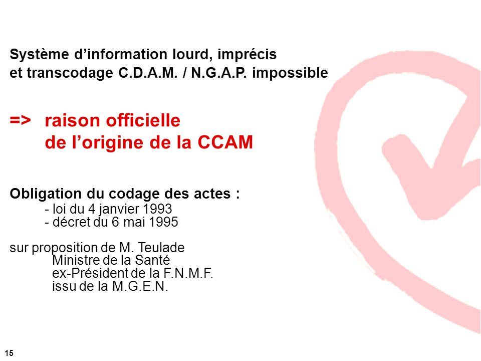 Système dinformation lourd, imprécis et transcodage C.D.A.M. / N.G.A.P. impossible =>raison officielle de lorigine de la CCAM Obligation du codage des