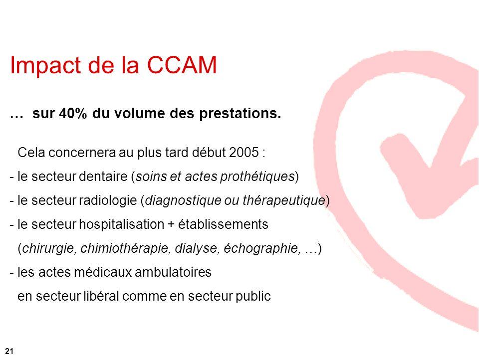 Impact de la CCAM … sur 40% du volume des prestations. - Cela concernera au plus tard début 2005 : - le secteur dentaire (soins et actes prothétiques)