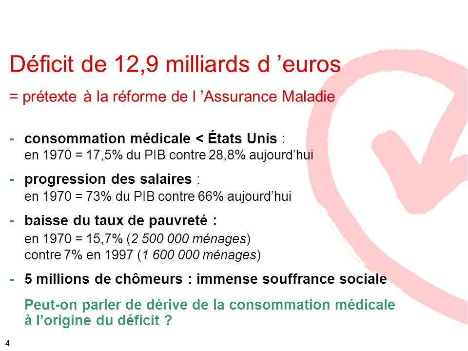 4 Déficit de 12,9 milliards d euros = prétexte à la réforme de l Assurance Maladie - consommation médicale < États Unis : en 1970 = 17,5% du PIB contr