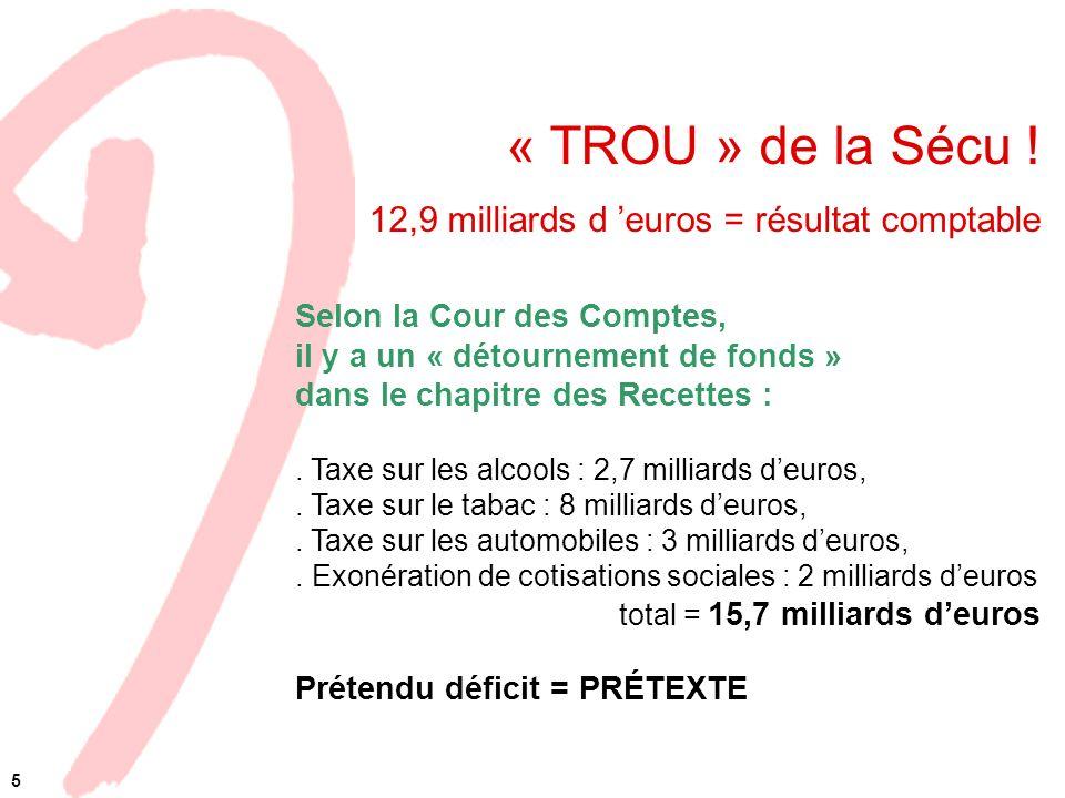 « TROU » de la Sécu ! 12,9 milliards d euros = résultat comptable Selon la Cour des Comptes, il y a un « détournement de fonds » dans le chapitre des