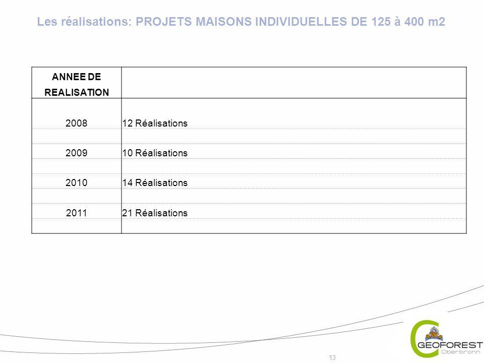 13 Les réalisations: PROJETS MAISONS INDIVIDUELLES DE 125 à 400 m2 ANNEE DE REALISATION 200812 Réalisations 200910 Réalisations 201014 Réalisations 20