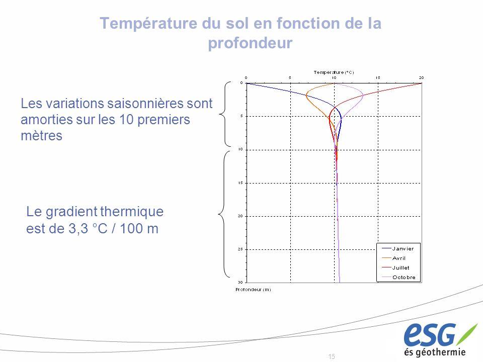 15 Température du sol en fonction de la profondeur Les variations saisonnières sont amorties sur les 10 premiers mètres Le gradient thermique est de 3