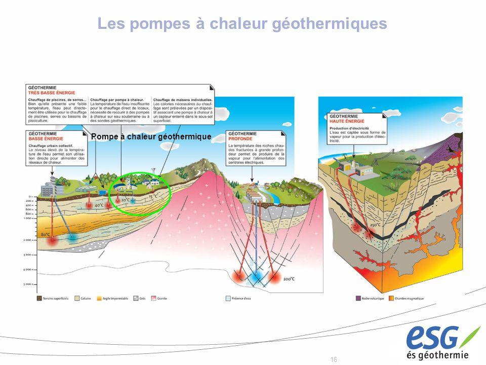 16 Les pompes à chaleur géothermiques Pompe à chaleur géothermique