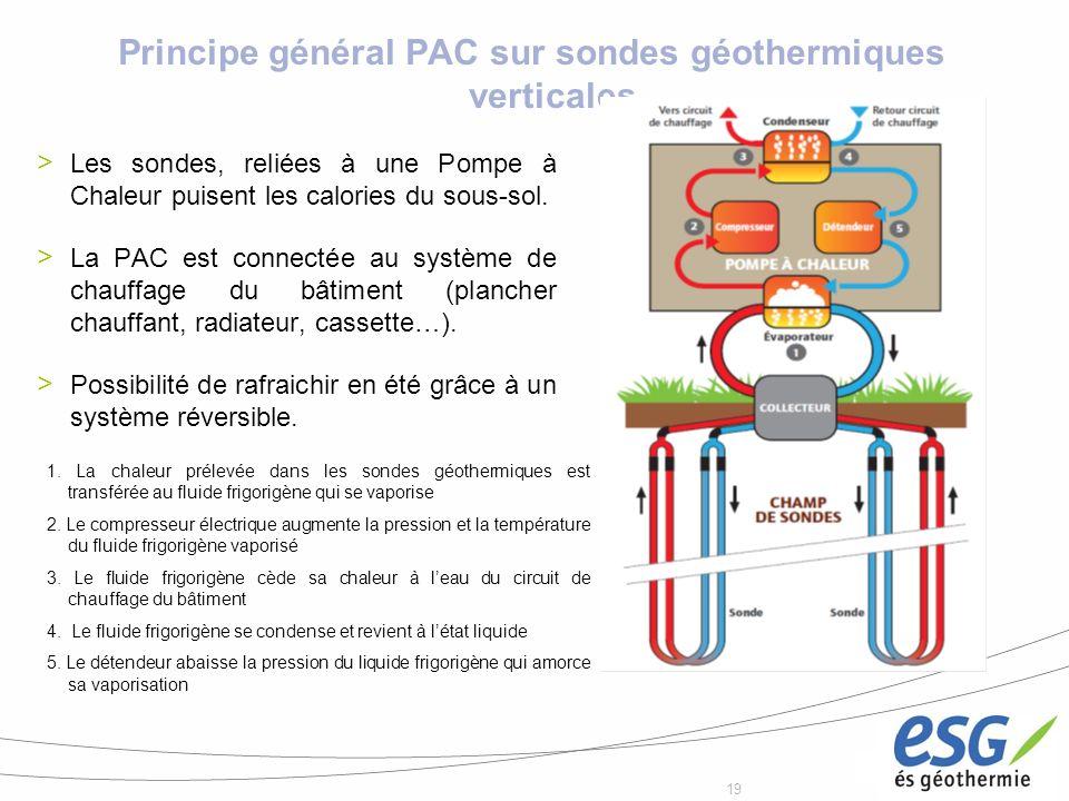 19 Principe général PAC sur sondes géothermiques verticales Les sondes, reliées à une Pompe à Chaleur puisent les calories du sous-sol. La PAC est con
