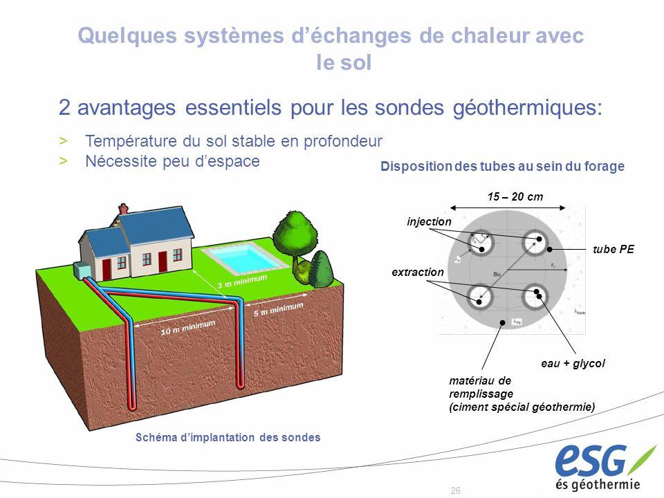 26 Quelques systèmes déchanges de chaleur avec le sol Disposition des tubes au sein du forage Schéma dimplantation des sondes eau + glycol matériau de