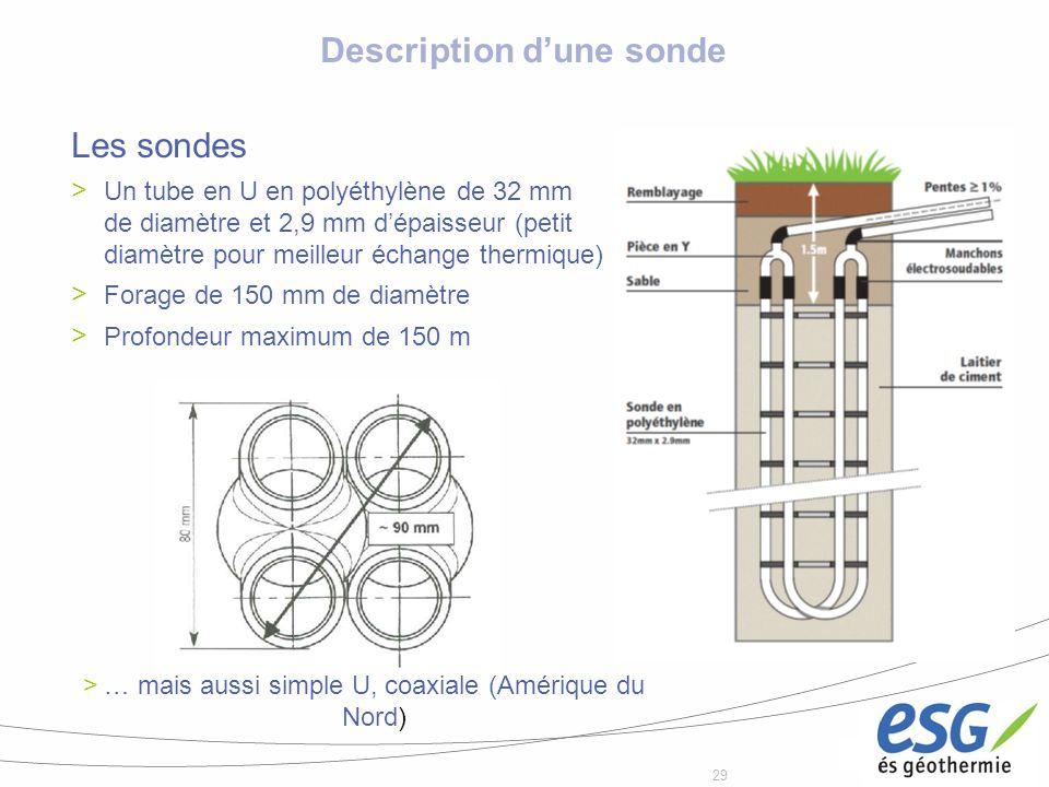 29 Description dune sonde Les sondes Un tube en U en polyéthylène de 32 mm de diamètre et 2,9 mm dépaisseur (petit diamètre pour meilleur échange ther