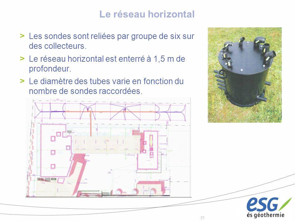 31 Le réseau horizontal Les sondes sont reliées par groupe de six sur des collecteurs. Le réseau horizontal est enterré à 1,5 m de profondeur. Le diam