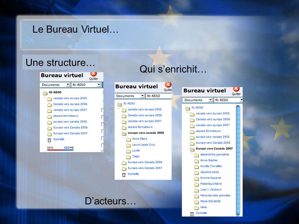 Le Bureau Virtuel… Une structure… Qui senrichit… Dacteurs…