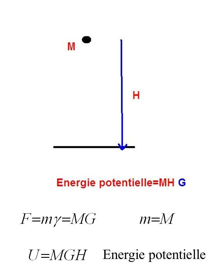 Vitesse: Energie Cinétique: Système dUnités [L]Mètre, [M]Kilogramme, [T]Seconde [I]Ampère MKSA Accélération= [L][T] -2 Energie(Joule)= [M][L] 2 [T] -2 Puissance(Watt)= [M][L] 2 [T] -3