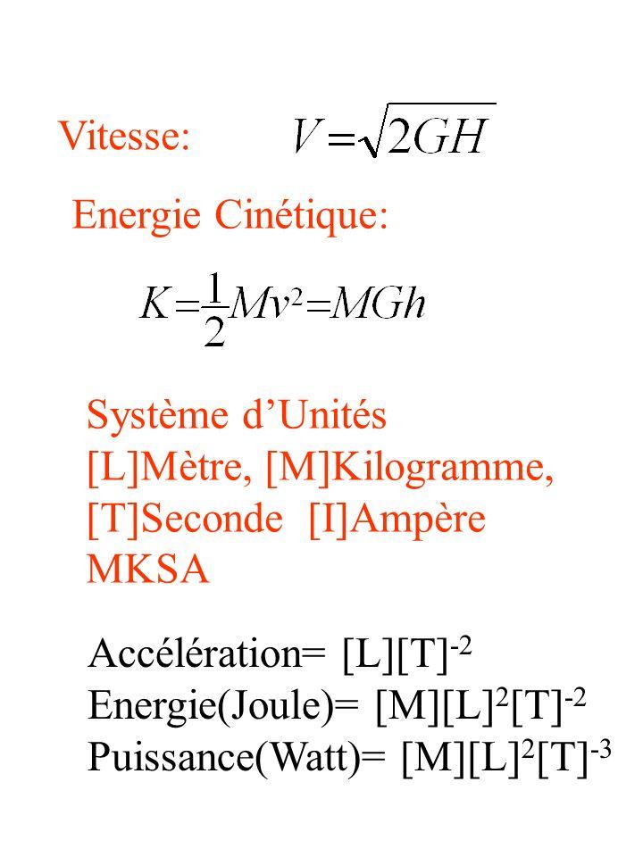 Vitesse: Energie Cinétique: Système dUnités [L]Mètre, [M]Kilogramme, [T]Seconde [I]Ampère MKSA Accélération= [L][T] -2 Energie(Joule)= [M][L] 2 [T] -2