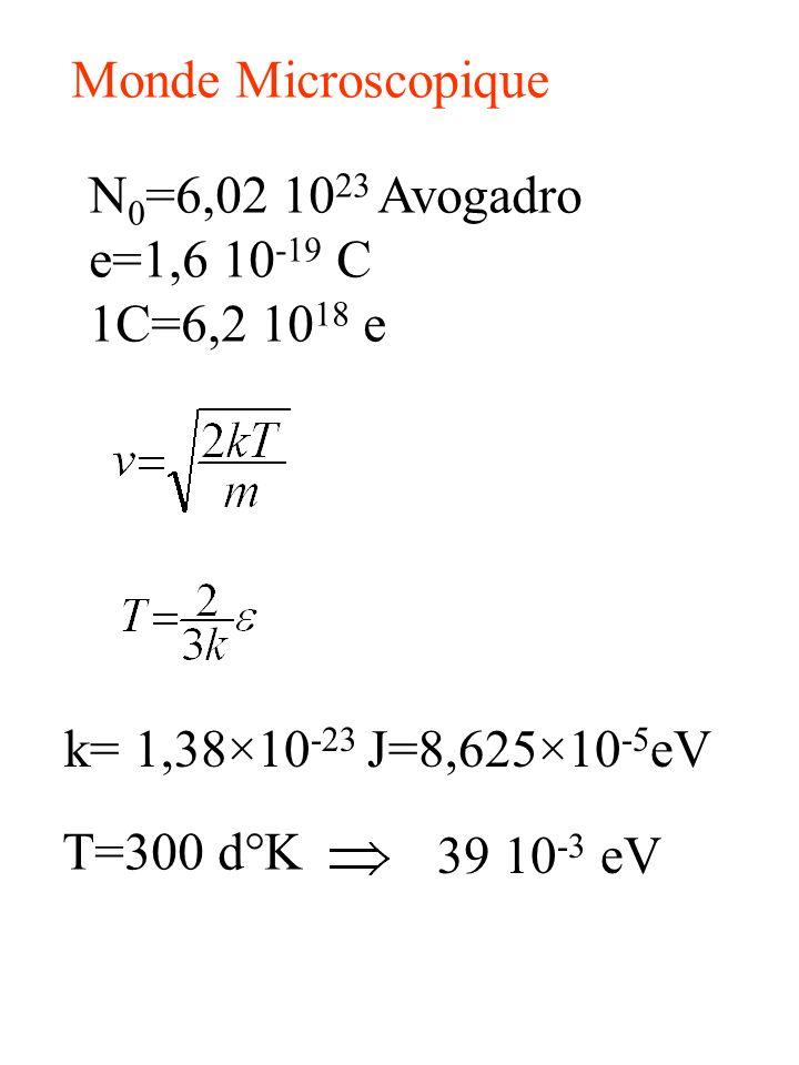 Monde Microscopique N 0 =6,02 10 23 Avogadro e=1,6 10 -19 C 1C=6,2 10 18 e k= 1,38×10 -23 J=8,625×10 -5 eV T=300 d°K 39 10 -3 eV