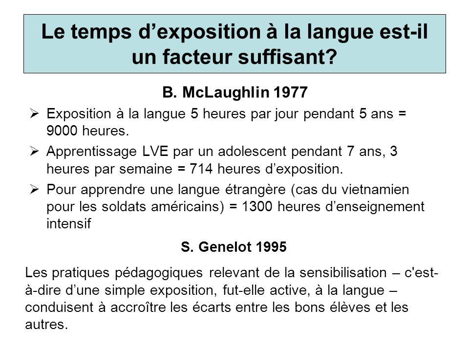 Le temps dexposition à la langue est-il un facteur suffisant? B. McLaughlin 1977 Exposition à la langue 5 heures par jour pendant 5 ans = 9000 heures.
