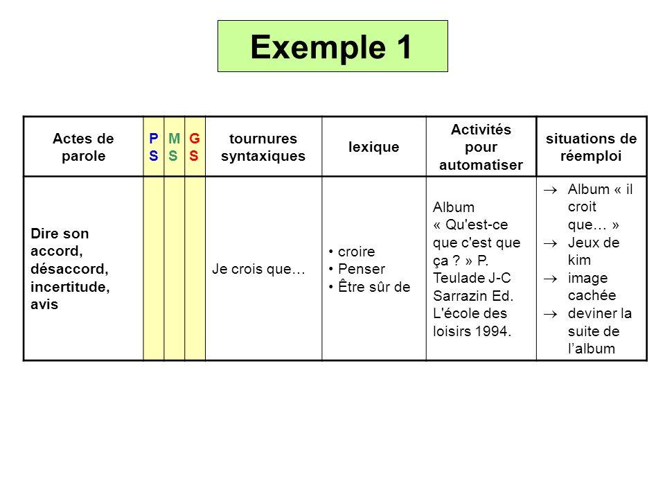 Exemple 1 Actes de parole PSPS MSMS GSGS tournures syntaxiques lexique Activités pour automatiser situations de réemploi Dire son accord, désaccord, i